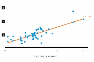 Does Twitter Activity Map to TV Engagement?