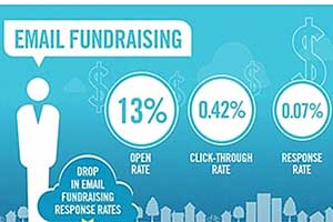 Nonprofit Benchmarks: Email, Social, Audience, Fundraising [Infographic]