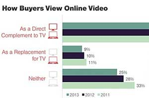 Digital Video Advertisers Up Budgets, Shift Spend From Display and TV