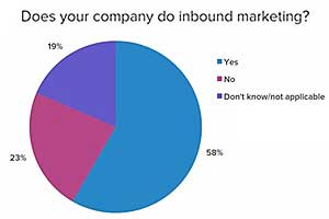 Five Compelling Insights From HubSpot's 2013 State of Inbound Marketing Survey
