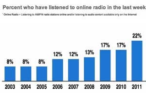 One-Third of Americans Regularly Listen to Online Radio