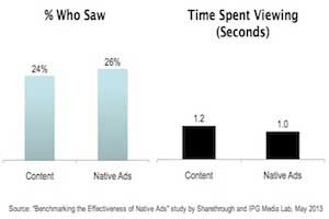 Eye-Tracking Study: Native Ads Outperform Banner Ads [Infographic]