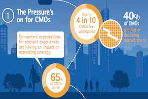 4 in 10 CMOs Feel Unprepared for Challenges Ahead [Infographic]