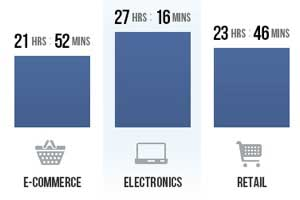 Customer Service via Facebook: Benchmarks and Trends