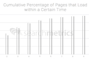 The Correlation Between Mobile Page Speed and Search Rankings