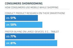 How Shoppers Use Mobile Phones in Stores
