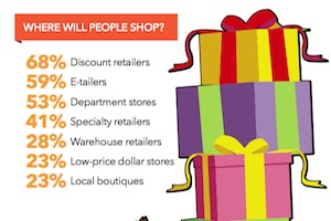 2015 Holiday Shoppers: When, Where, and How They Plan to Buy [Infographic]