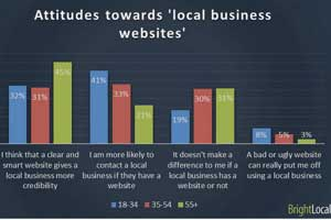 What Info Do Consumers Value Most on Local Business Websites?