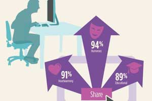 The Power of Video for Businesses [Infographic]