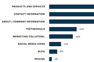 What B2B Buyers Value Most on Vendor Websites