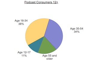The Podcast Audience in 2016: Demographic and Listening Trends