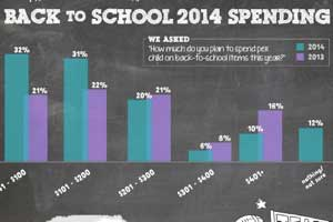 Back-to-School Shopping Trends [Infographic]