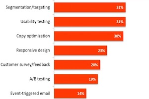 The Most Effective Tactics for Optimizing B2B Landing Pages