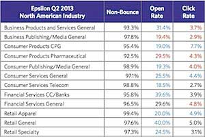 Email Open Rates and Click Rates Fell in 2Q13
