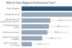 UK Business Professionals' Five Biggest Workplace Fears