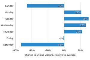 B2B Buyer Behavior: When Web Leads Convert