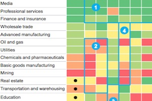 Which Industries Use Digital Tools the Most (and Least)?
