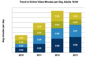 Online Video Trends: Devices, Demographics, Audience Size