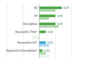 The Top Google Search Rank Factors in 2014