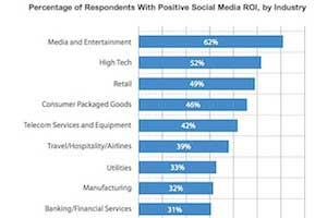Are Companies Getting a Positive ROI From Social Media?