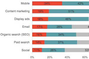 Enterprises' Top Digital Marketing Priorities for 2015