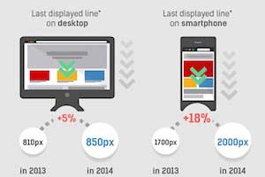 How Scrolling Behavior on E-Commerce Sites Is Evolving [Infographic]