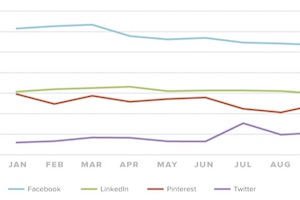 Content Marketing and Social Media Benchmarks for Brands