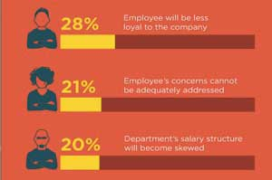 Counteroffers by Employers Are Becoming More Common