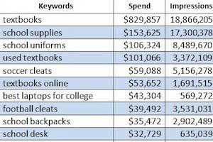 Top Back-to-School Paid Search Keywords