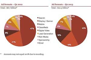Internet Ad Revenues Set Record in 1H13
