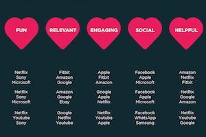 The Most Loved, Fun, Relevant, Engaging, Social, and Helpful Brands
