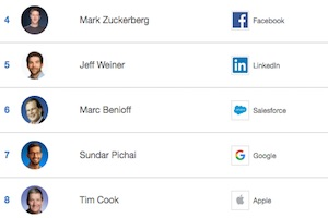The 10 Highest-Rated CEOs by Employees
