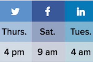 The Best Days and Times to Post on Five Major Social Networks