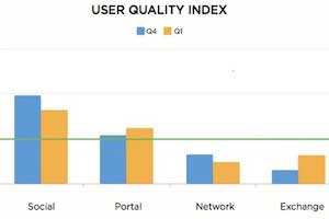 Social Media Delivers Highest-Quality Users in Ad Campaigns