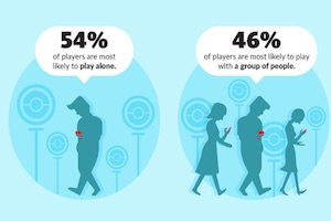 How Pok�mon Go Players Engage With Businesses [Infographic]