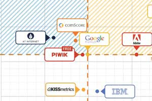 The Top-Rated Digital Analytics Products