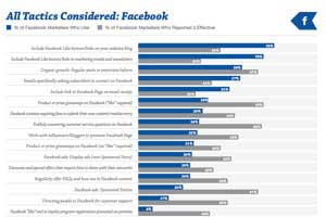 The Most Effective Tactics for Acquiring Facebook Fans and Twitter Followers