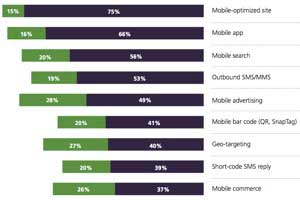 The State of Mobile Marketing Strategy