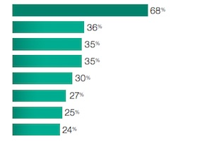 How Executives Feel About Tech: Top Opportunities and Fears