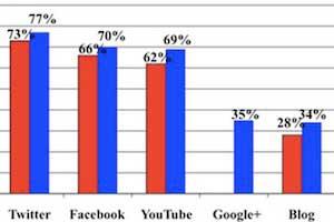 Survey Says Chart