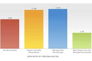 Email Newsletter Benchmarks: Open Rates, CTRs, Subject Lines