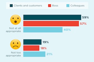 Is It Appropriate for Marketers to Use Emojis at Work?