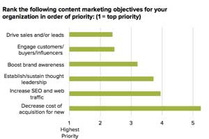 2014 Content Marketing Trends and Tactics