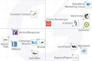 The Top-Rated Email Marketing Platforms