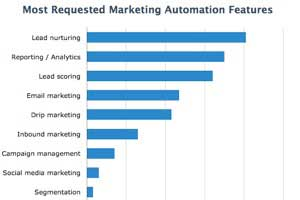 What Marketers Look for in Automation Software