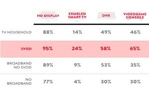 How Many Americans Subscribe to Streaming Video Services?