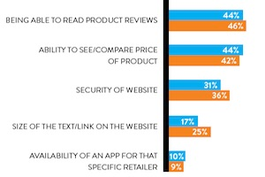 The Most Important Mobile E-Commerce Features