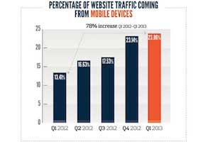 Web Traffic From Mobile Devices Up 78% Year Over Year