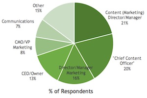 Content Marketing Staffing Trends for 2016