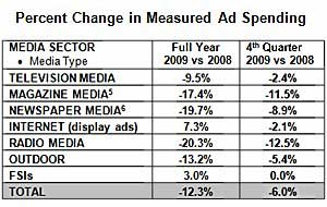 US Ad Spend Down 12.3% in 2009